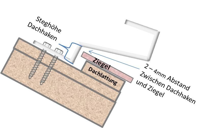 Beispielkonfiguration Montage auf Ziegeldach