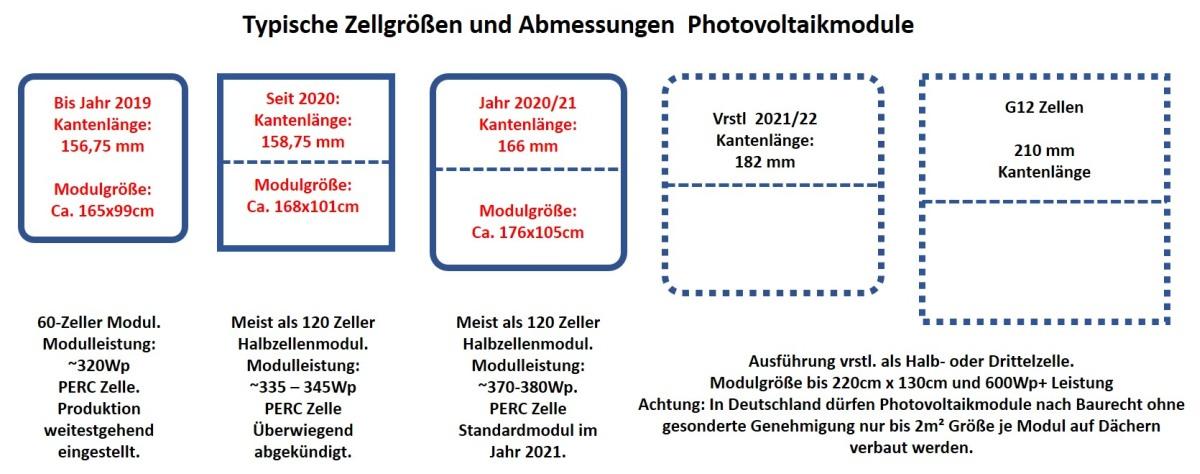 Typische Größe Zellen und Abmessungen Photovoltaikmodule