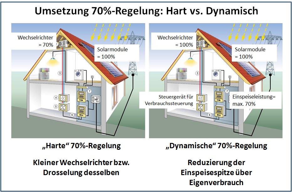 Harte vs. Dynamische 70%-Regelung